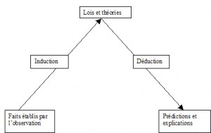 schema-de-linduction