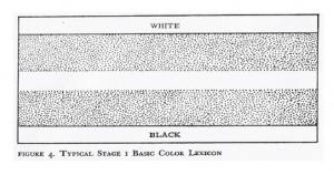 f925c5d7f33fee Si une langue possède trois termes de couleurs fondamentaux, ceci  correspondent forcément à blanc, noir et rouge. Aucun système lexical à  trois termes ne ...