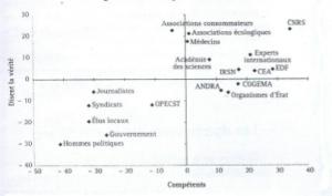 Source : Institut de radioprotection et de santé nucléaire.